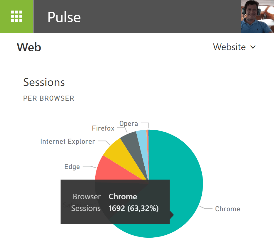 Google Analytics data on Synigo Pulse Digital Workplace using Power BI integration
