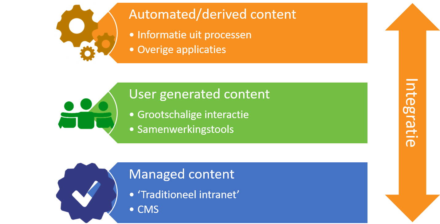 Three elements of a social intranet based on Office 365 that requires integration